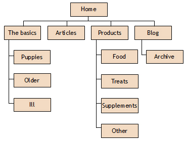 web-site-structure-map