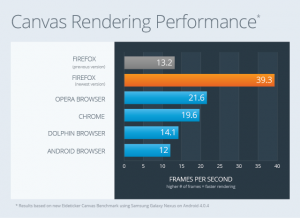 Benchmark_CanvasRendering_Web